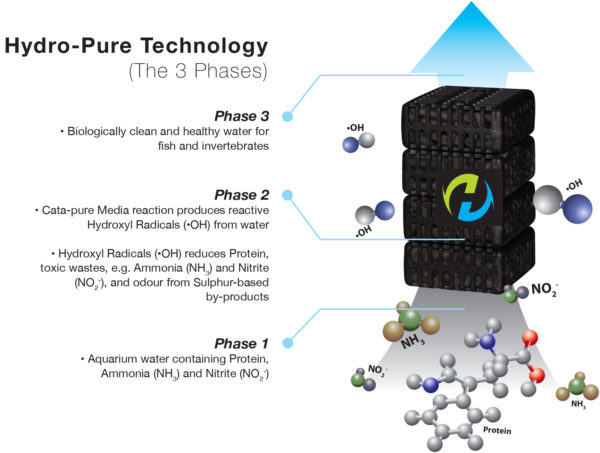 Hydro-Pure Technology 3 Phases
